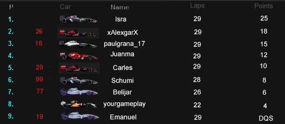 Resultados Carrera Imola Result10