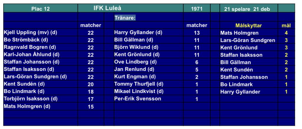 IFK Luleå 79af7110