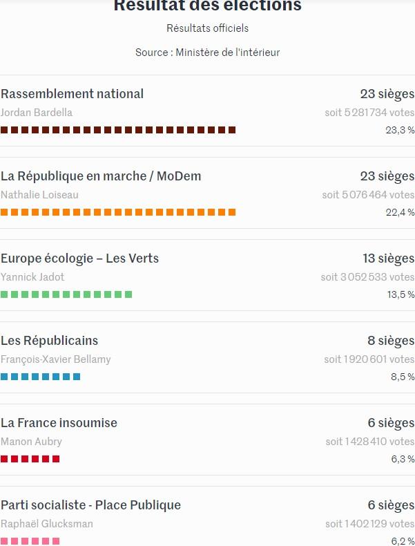 Résultats en nombre de sièges - Le Monde Sieges10