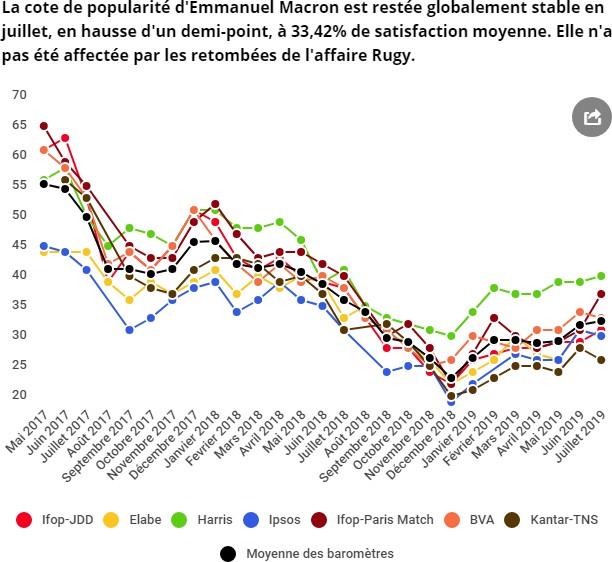 La popularité d'Emmanuel Macron est en baisse, selon un sondage Sondag13