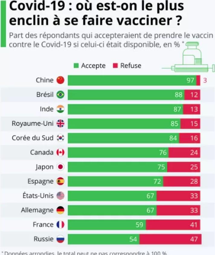 Où est-on le plus enclin à se faire vacciner contre le coronavirus ? Vaccin12