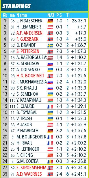 IBU Cup Biathlon. Сезон 2019-2020 - Страница 3 10110