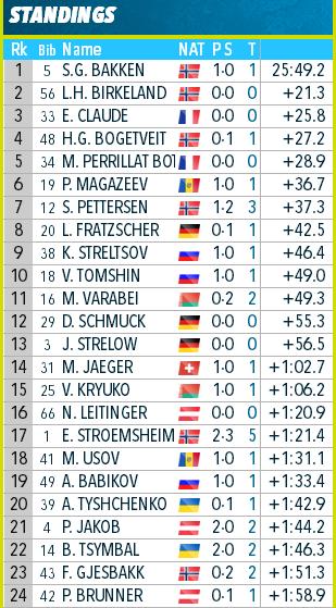 IBU Cup Biathlon. Сезон 2019-2020 - Страница 29 11111110