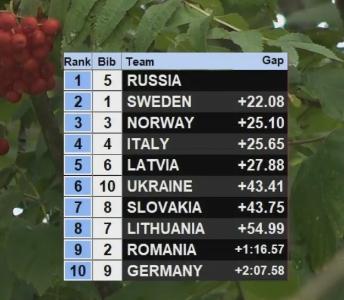 FIS Roller Skiing World Championships - Страница 5 1113