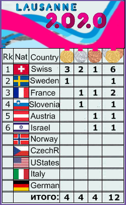 Youth Olympic Games / Lausanne 1145