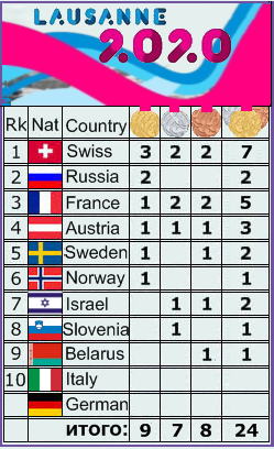 Youth Olympic Games / Lausanne 1149
