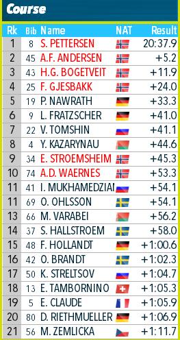 IBU Cup Biathlon. Сезон 2019-2020 - Страница 5 1211