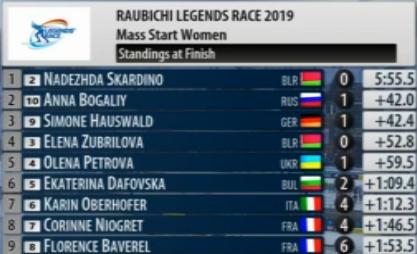 IBU Open European Championships 2019 / Minsk-Raubichi (BLR) - Страница 3 140