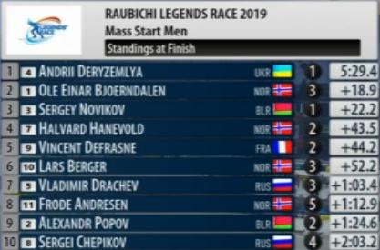 IBU Open European Championships 2019 / Minsk-Raubichi (BLR) - Страница 4 141