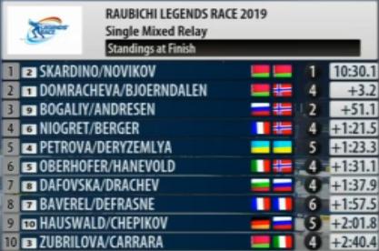 IBU Open European Championships 2019 / Minsk-Raubichi (BLR) - Страница 5 143