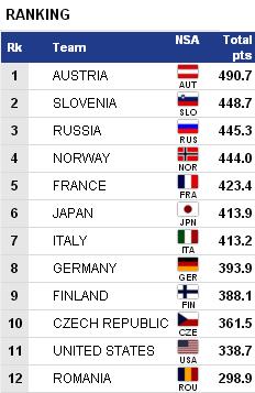 FIS Junior and U23 World Ski Championships 2021  - Страница 2 14710