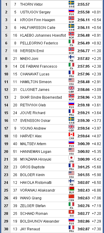 WSC-2019 Seefeld. Лыжные гонки - LIVE. Мужчины. - Страница 2 148