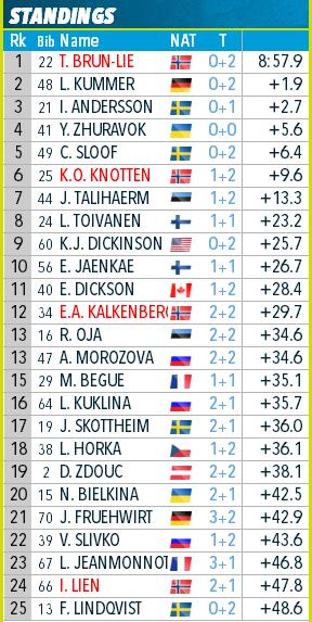 IBU Cup Biathlon. Сезон 2018-2019 - Страница 26 161