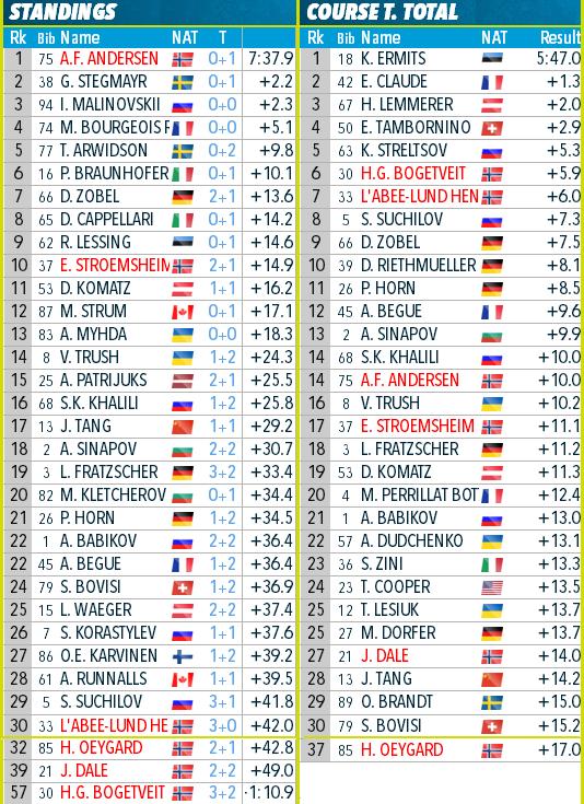 IBU Cup Biathlon. Сезон 2018-2019 - Страница 26 162