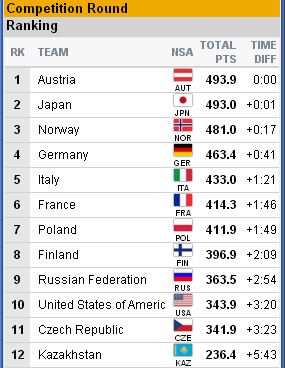 2019 FIS WORLD SKI CHAMPIONSHIPS - Страница 6 163