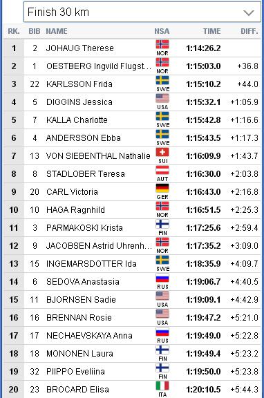 WSC-2019 Seefeld. Лыжные гонки - LIVE. Женщины. - Страница 10 166