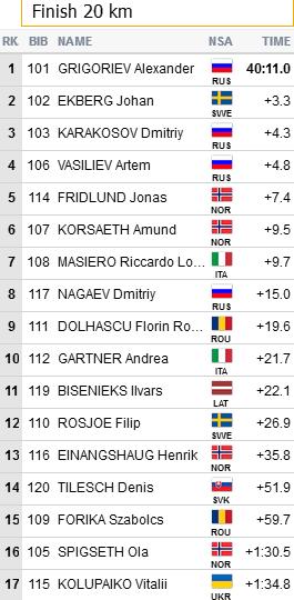 FIS Roller Skiing World Championships - Страница 3 199