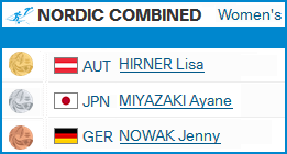 Nordic Combined  2122