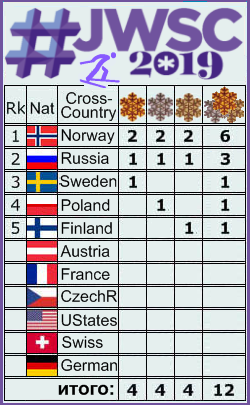 FIS Junior & U23 World Ski Championships - 2019 - Страница 4 222