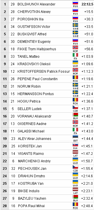 FIS Roller Skiing World Championships 236