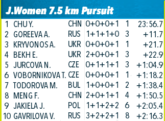 IBU Summer Biathlon World Championships   242