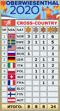 FIS Junior and U23 World Ski Championships 2020 - Страница 9 24__o11