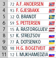 IBU Cup Biathlon. Сезон 2019-2020 - Страница 2 265