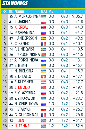 IBU Cup Biathlon. Сезон 2019-2020 - Страница 7 279