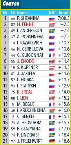 IBU Cup Biathlon. Сезон 2019-2020 - Страница 7 281