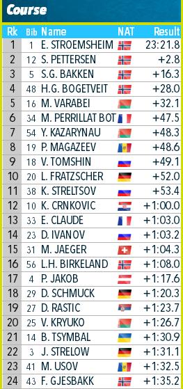 IBU Cup Biathlon. Сезон 2019-2020 - Страница 29 2aaaaa10