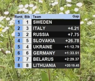 FIS Roller Skiing World Championships - Страница 4 37