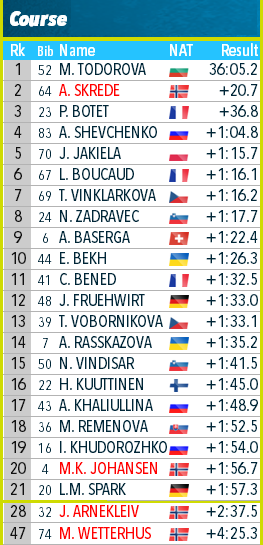 Youth & Junior World Championships 2020 / Lenzerheide  - Страница 6 372