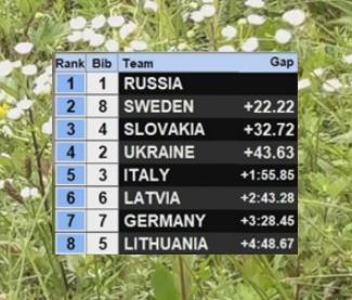 FIS Roller Skiing World Championships - Страница 4 38
