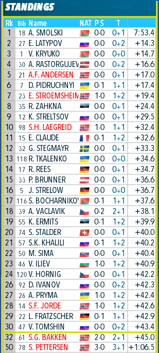 Open European Championships 2020/Raubichi (BLR) - Страница 2 395