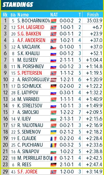 Open European Championships 2020/Raubichi (BLR) - Страница 9 404