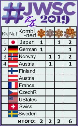FIS Junior & U23 World Ski Championships - 2019 - Страница 2 4112