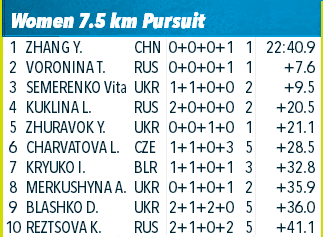 IBU Summer Biathlon World Championships   417