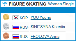Youth Olympic Games / Lausanne - Страница 2 426