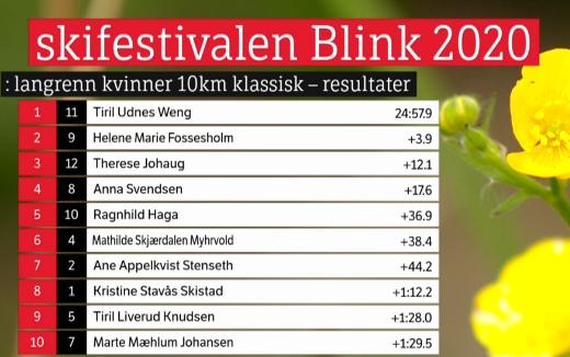 Blinkfestivalen 2020. Cross Country skiing. - Страница 3 449