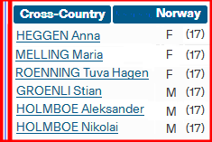 Норвежская сборная 4512