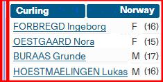 Норвежская сборная 4513