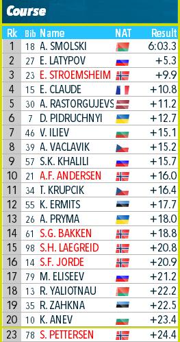 Open European Championships 2020/Raubichi (BLR) - Страница 2 4555510