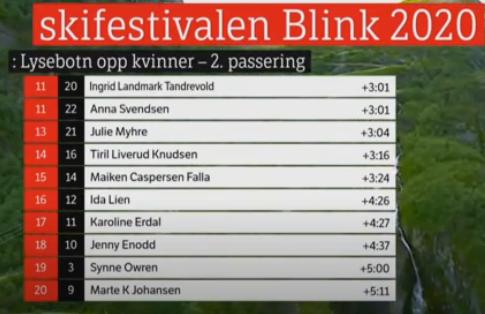 Blinkfestivalen 2020. Cross Country skiing. 530