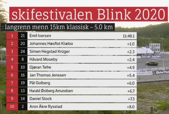 Blinkfestivalen 2020. Cross Country skiing. - Страница 4 532