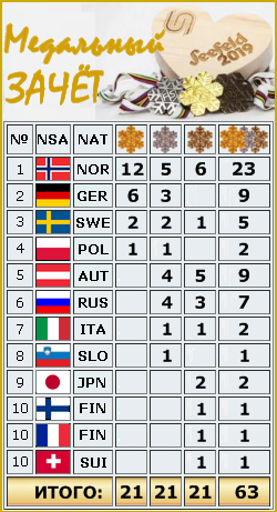 2019 FIS WORLD SKI CHAMPIONSHIPS - Страница 2 541110