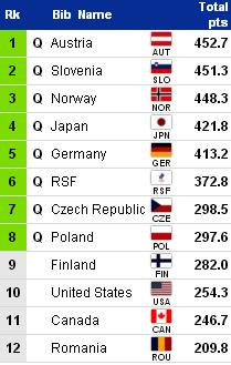 WORLD SKI CHAMPIONSHIPS 2021 - Страница 2 545