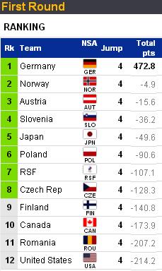 WORLD SKI CHAMPIONSHIPS 2021 - Страница 4 553