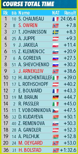 27 FEB / Youth/Junior World Championships 2021 - Страница 2 555