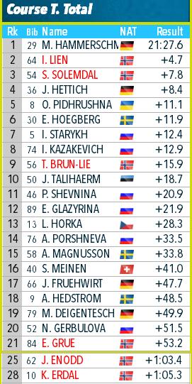 IBU Cup Biathlon. Сезон 2019-2020 - Страница 4 5610