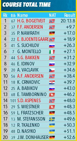 IBU Cup Biathlon. Сезон 2020-2021 - Страница 23 569